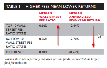 fees and pension funds