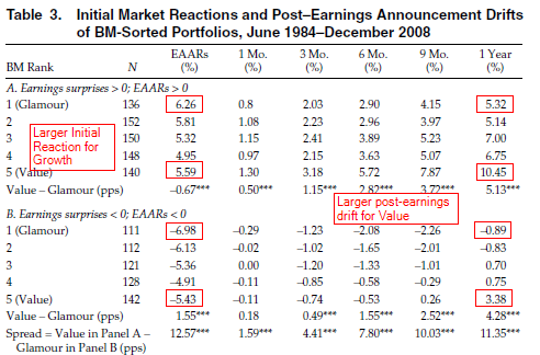 When Two Anomalies Meet_ The Post-Earnings Announcement Drift and the Value-Glam_2014-05-30_20-58-00
