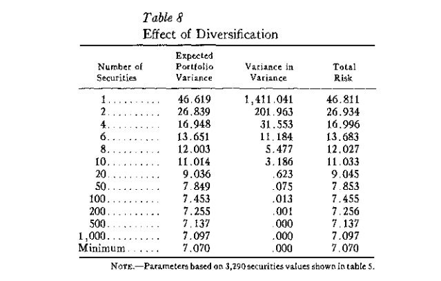 Effect of Diversification