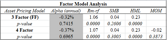 factor model analysis_FVDFX