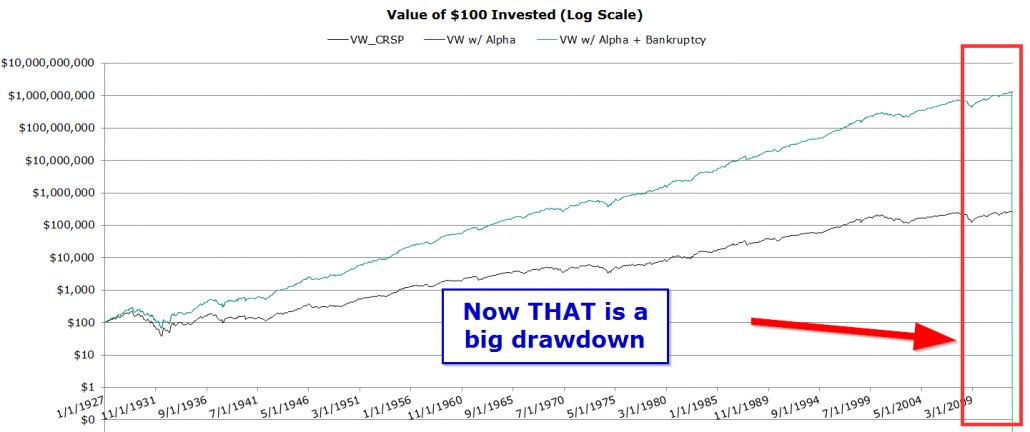 big market drawdown