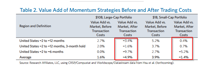 momentum transaction costs