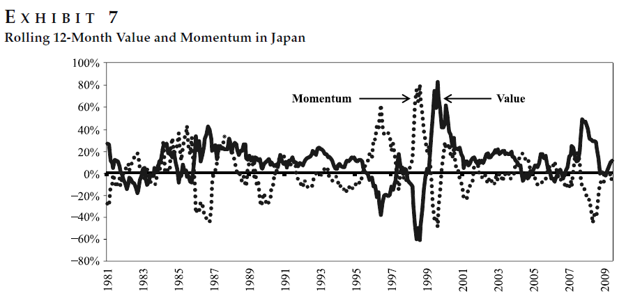 value and momentum in japan