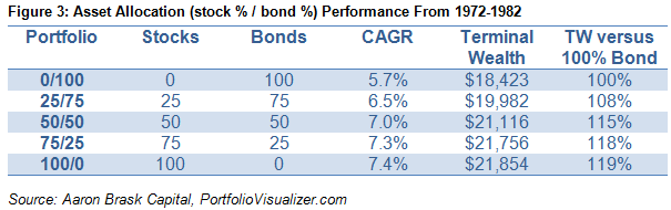 Figure 3_Asset Allocation Performance from 1972-1982