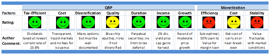 Figure 12. Passive Blue Chip Equities Investment Strategy 10-Factor Rating