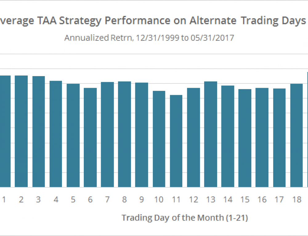 Tactical Asset Allocation: Does the Day of the Month Matter?