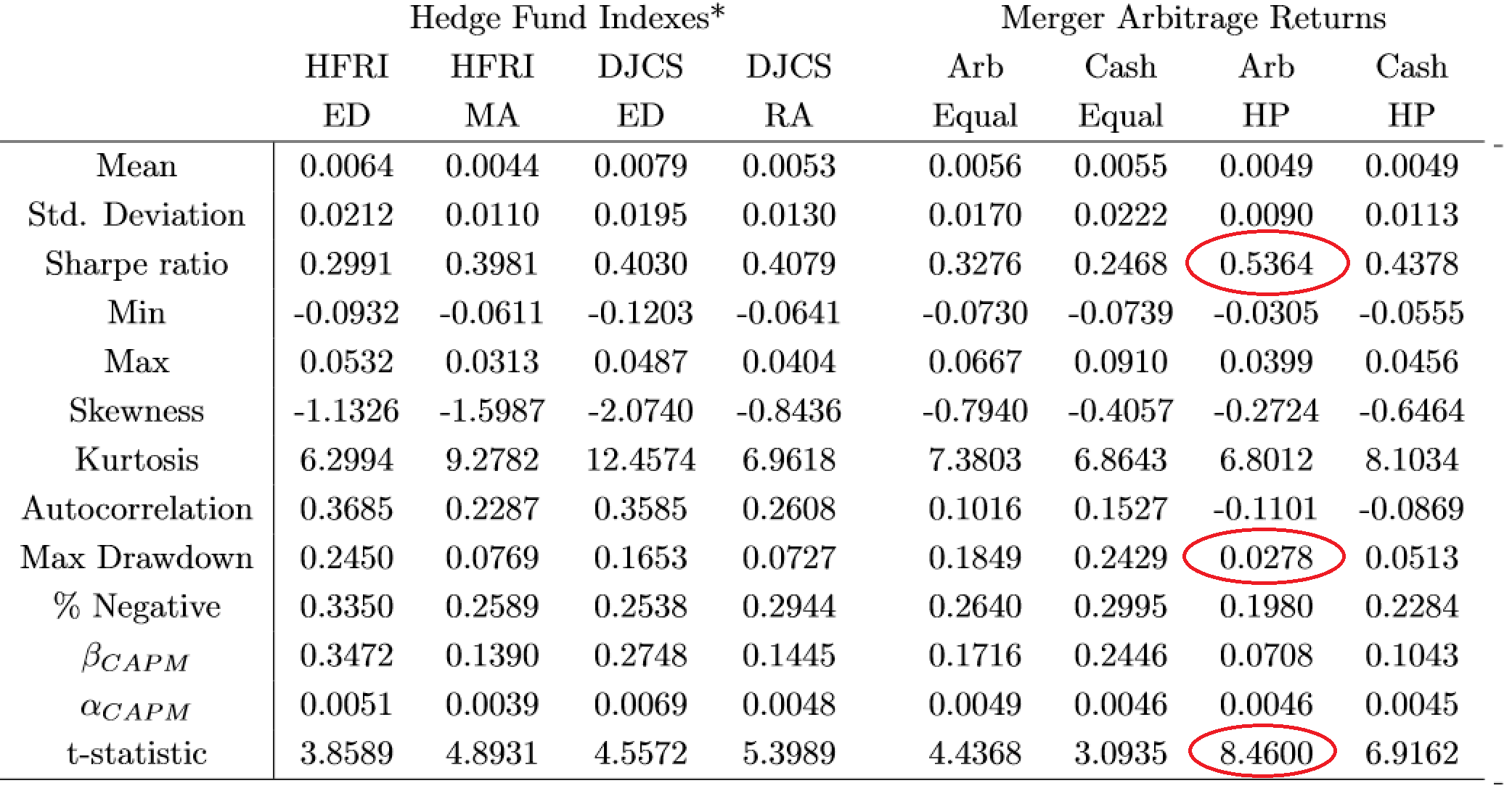 A Quantitative Strategy for Enhancing Merger Arbitrage -