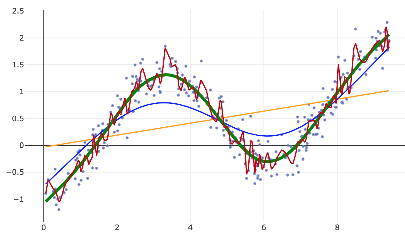 Machine Learning for Financial Market Prediction - Time Series
