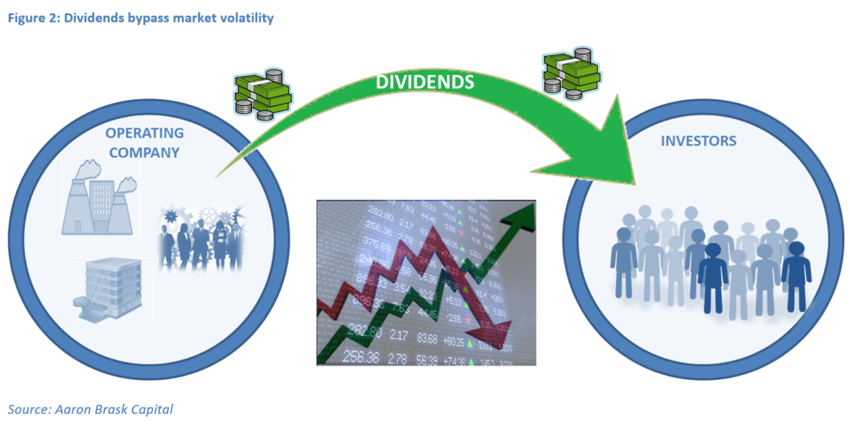 Dividends are Different